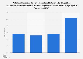 Umfrage zum Austausch in Foren über Gesundheitsthemen nach Alter in Deutschland 2016