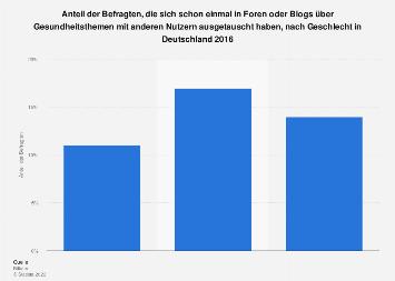 Umfrage zum Austausch in Foren über Gesundheitsthemen nach Geschlecht 2016