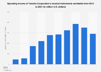 Operating income of Yamaha Corporation's musical instruments worldwide 2012-2017