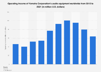 Operating income of Yamaha Corporation's audio equipment worldwide 2012-2017
