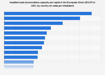 Solar photovoltaics capacity installed per inhabitant in the EU-28 2017, by country