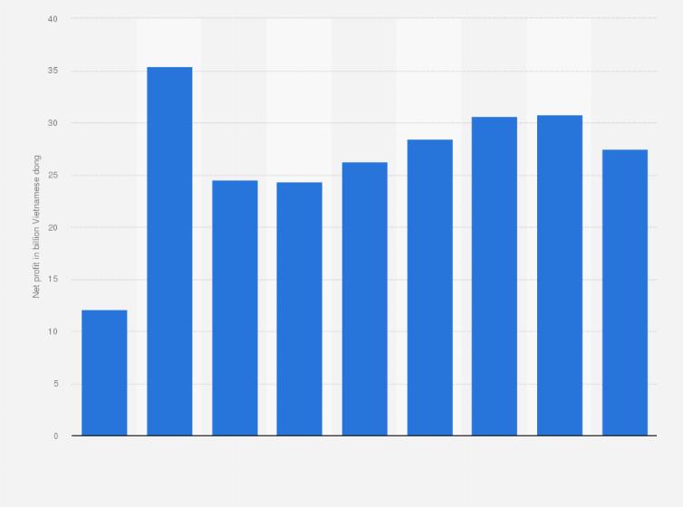 MobiFone net profit 2015 | Statistic