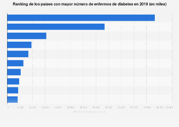 Países con mayor número de personas con diabetes 2017