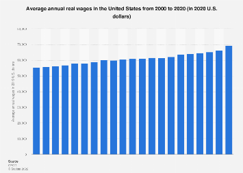 U.S. average annual real wages 2000-2018