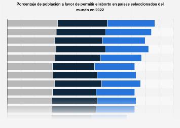 Porcentaje de población a favor del aborto en cualquier circunstancia por país 2018