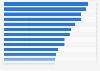Inversores informes sobre la población adulta por país Europa 2015