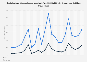 Natural disaster losses cost worldwide 2000-2017