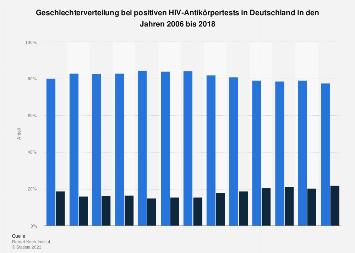 Geschlechterverteilung bei positiven HIV-Antikörpertests in Deutschland bis 2016