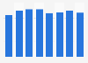 Prada Group: shareholders' equity capital 2014-2018