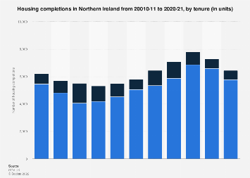 Number of housing completions in Northern Ireland by tenure from 2009-2017