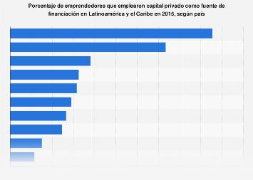 Emprendedores financiados por capital privado según país Latinoamérica y Caribe 2015