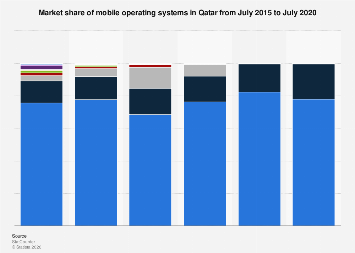 Share of mobile operating systems in Qatar 2015-2017, by month