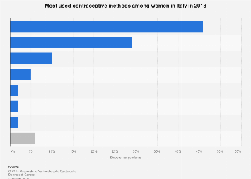 Italy: most used contraceptive methods 2018
