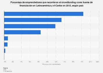 Emprendedores financiados por crowdfunding en países de Latinoamérica y Caribe 2015