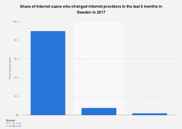 Share of internet users who changed internet providers in Sweden 2017