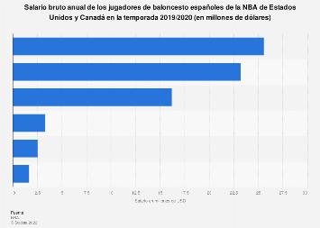 Sueldo bruto anual de los jugadores españoles de baloncesto en la NBA 2017/2018
