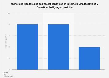 Jugadores españoles de baloncesto por posición en la NBA 2017/2018
