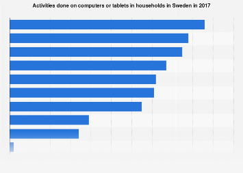 Computer and tablet usage in households in Sweden 2017, by activity