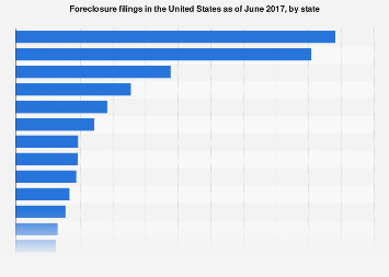 Foreclosure filings in the U.S. 2017, by state