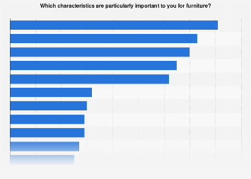 Most important U.S. home furniture characteristics 2016
