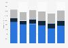 Ventas netas de contenidos del Grupo Televisa por subsegmento 2016-2017