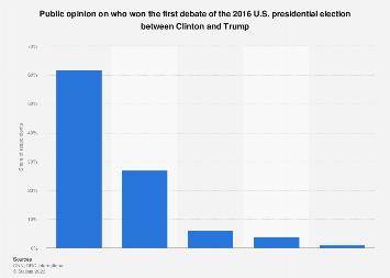 U.S. presidential election 2016: winner of the first Trump-Clinton debate