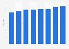 Short distant rail passenger transport revenue in Germany 2010-2015