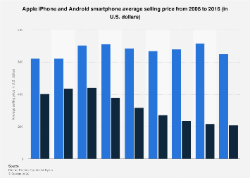 Average selling price of Android smartphones and Apple iPhones 2008-2016