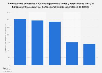M&A: principales industrias por valor de transacciones Europa 2018