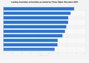 Best Australian universities by Times Higher Education 2017-2018