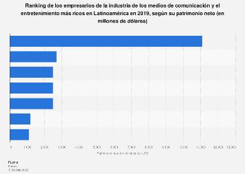 Más ricos del sector de medios de comunicación y entretenimiento Latinoamérica 2018