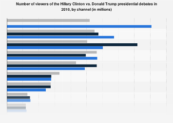 Clinton vs. Trump debates - number of viewers in the U.S. 2016, by channel
