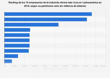Empresarios más ricos del sector minero Latinoamérica 2018