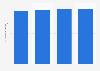 NRI-Index-Wert für Österreich bis 2016