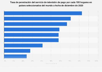 Países del mundo con más suscriptores a la televisión de pago 2015