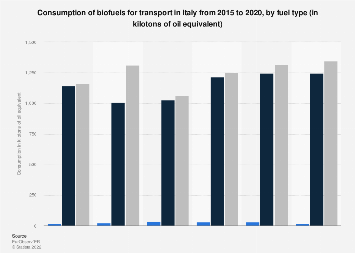 Biofuels consumption for transport in Italy 2015-2017