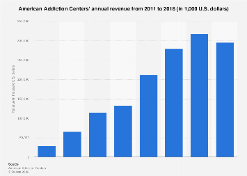 Annual revenue of American Addiction Centers 2011-2017