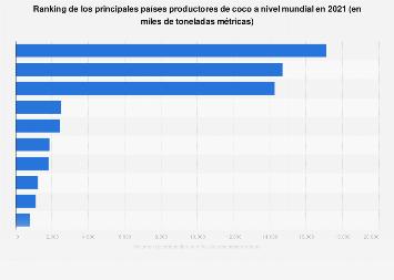 Principales países productores de coco en el mundo 2018