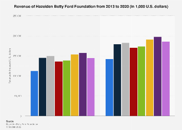 Hazelden Betty Ford Foundation revenue 2013-2017