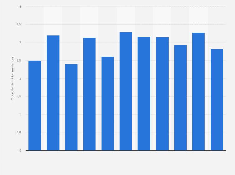 Global production volume olive oil, 2012-2019 l Statistic
