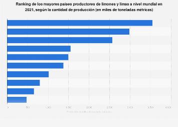 Principales países productores de limón y lima en el mundo 2016