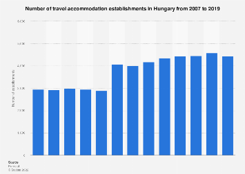 Number of travel accommodation establishments in Hungary 2007-2016