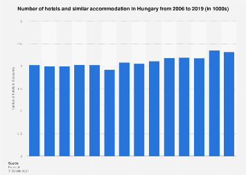 Number of hotels and similar accommodation in Hungary 2006-2017