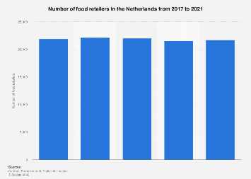 Total number of food retailers in the Netherlands 2014-2017
