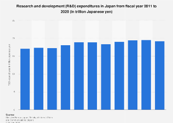 Research and development expenditures Japan 2008-2017