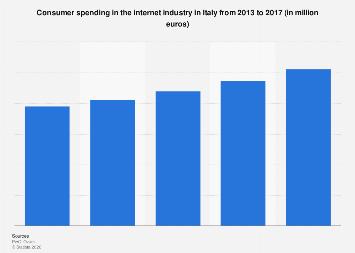 Consumer spending in internet industry in Italy 2013-2017