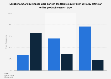 Purchase locations in the Nordic countries 2016, by research type