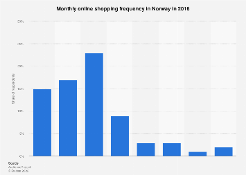 Monthly online shopping frequency in Norway  2016