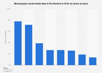 Top social media sites in the Nordics 2016