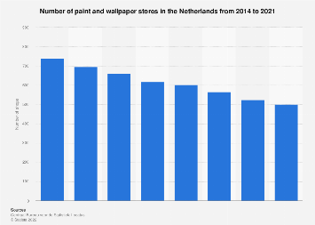 Netherlands Number Of Paint And Wallpaper Shops 2014 2019